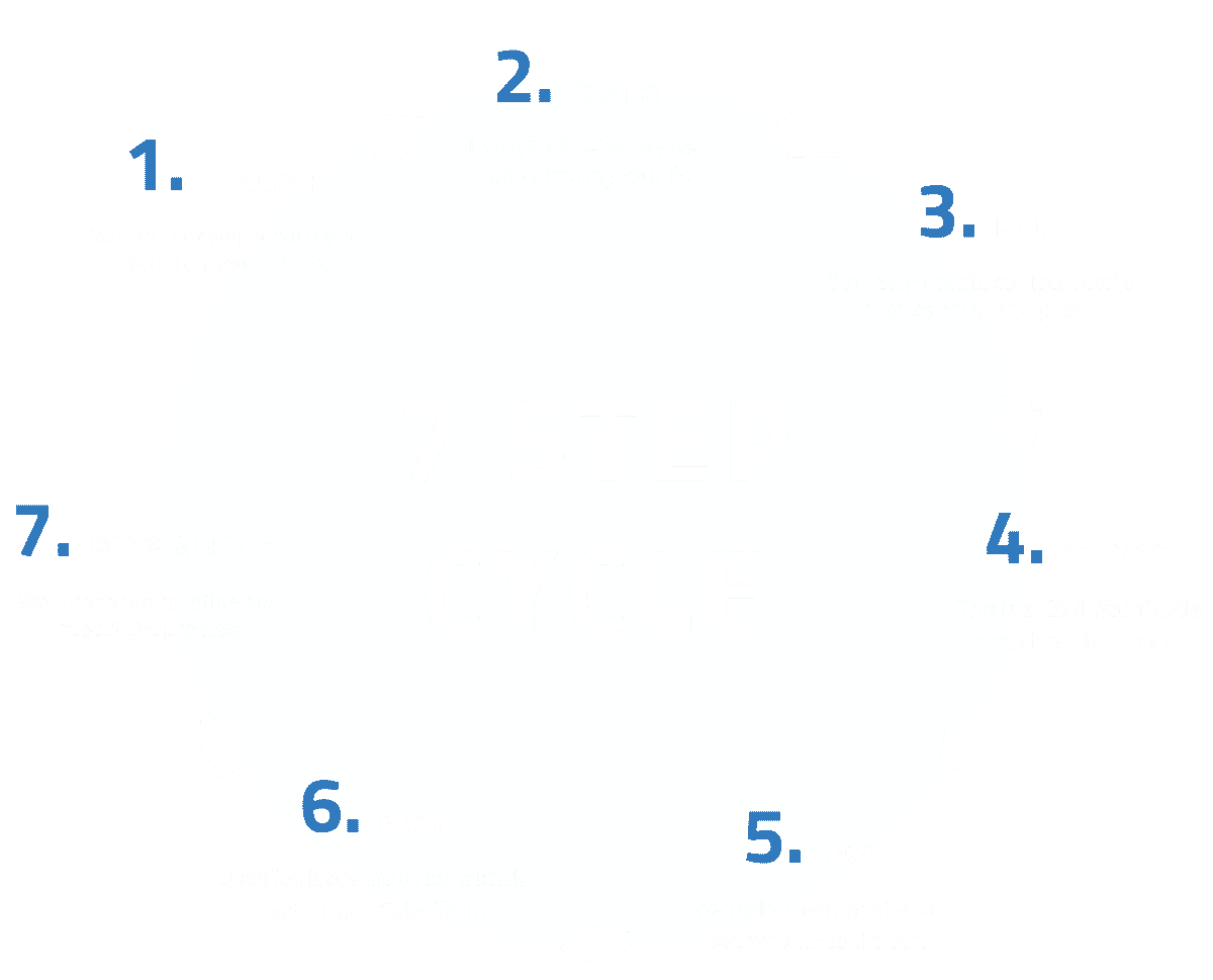 B2B Lead Generation 7-Step Cycle